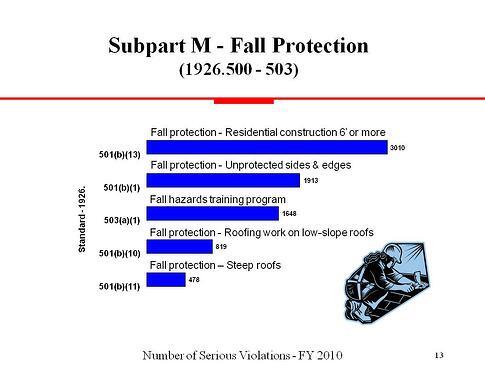 OSHA Violations FY2010 MFC Construction (2) (deleted 4e580cd4 a1a00 b0a10f75)r